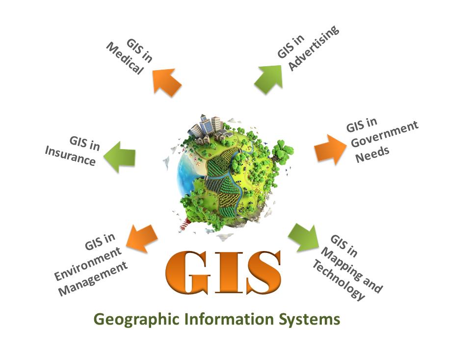 GIS applications