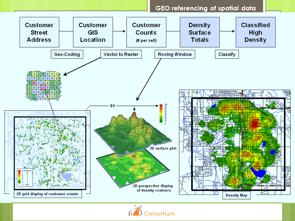 GEO referencing of spatial data