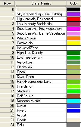 Land Use 2